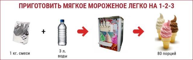 CУХАЯ СМЕСЬ ДЛЯ МЯГКОГО МОРОЖЕНОГО И КОКТЕЙЛЕЙ   Цена за 1 пакет -500 рублей. Из 1 пакета получается 80 порций мороженного или 50 стаканов коктейля