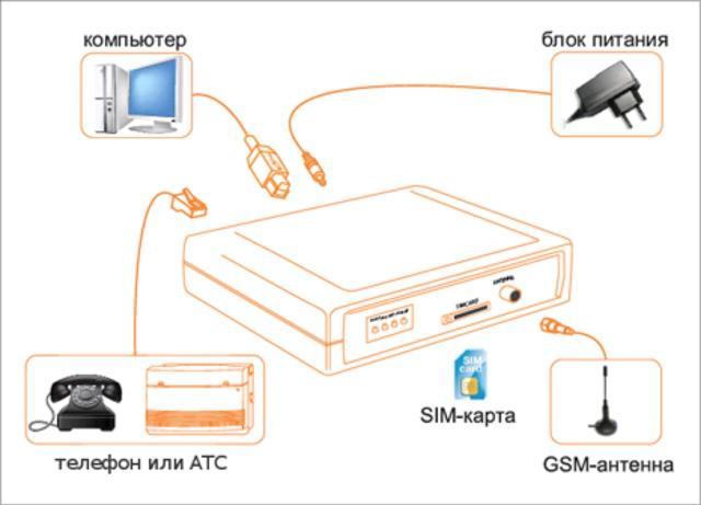 Особенности:  Качественный двухдиапазонный GSM-модуль разработки итальянской фирмы Telit.  Улучшенное эхо-подавление.  Регулируемая громкость звука в обе стороны.  Гибкая настройка АОН: CallerID FSK и DTMF.  Отсутствие наводок от GSM-сети в самом шлюзе (внутри шлюза звук передаётся в цифровом виде).  Голосовое меню настроек (настройка сопровождается голосом: какие параметры имеются, их границы, текущее значение, новое значение).  Подробнее  Применение:  организация телефонной связи в местах, где затруднено или нецелесообразно подведение обычных телефонных линий;  оптимизация издержек на связь, в случае использования организацией мобильной связи;  использование для записи разговоров совместно с системой SpRecord;  организация SMS-рассылки (Рассылка и прием СМС SpRobot). При покупке GSM Шлюза SpGate M - Программа Рассылки СМС SpRobot предоставляется бесплатно и имеет ряд ограничений (посмотреть список отличий);  доступ в Интернет через GPRS при подключении к ПК.  GSM-шлюз SpGate предназначен для подключения аналогового телефонного аппарата или офисной АТС к сотовой сети